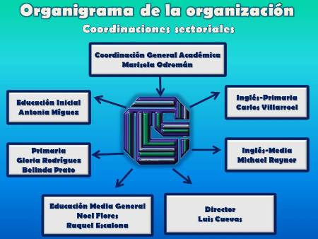 Colegio las colinas organigrama de la instituci n for Cafetin colegio las colinas